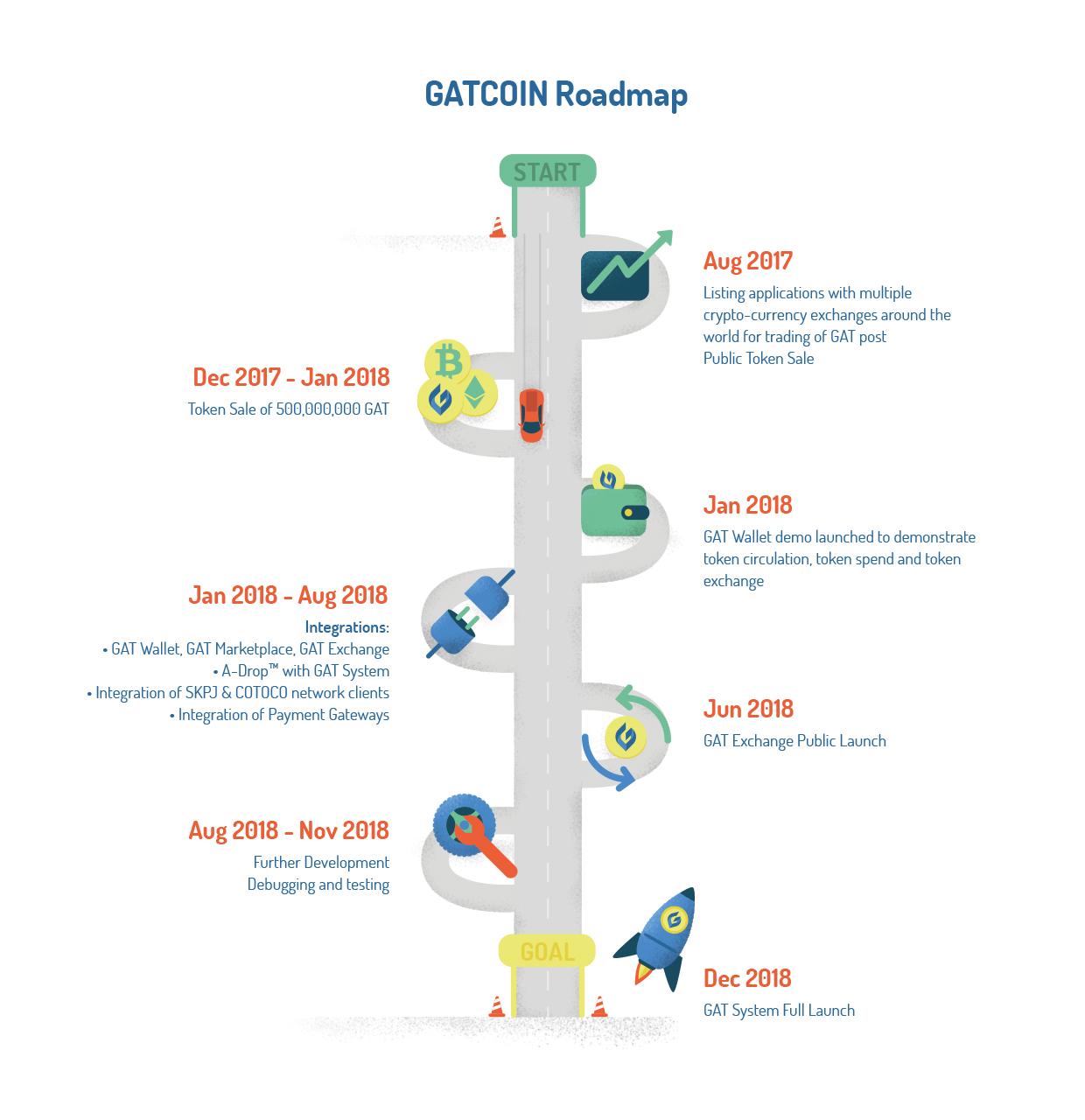 GATCOIN_Roadmap_150dpi_RGB_02