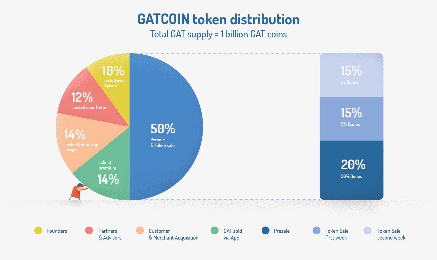 GATCOIN_Token_Distribution_Graphic_RZ