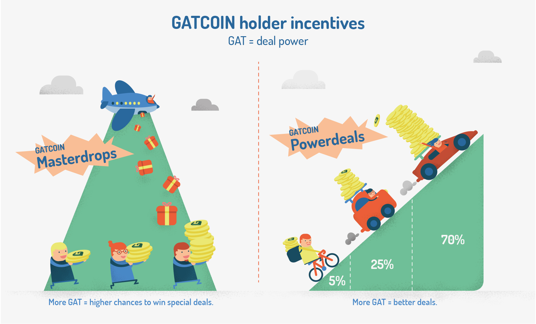 GATCOIN_holder_incentives_Graphic_RZ